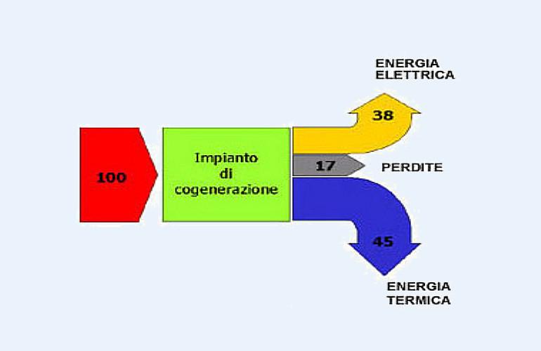 Schema impianto di cogenerazione